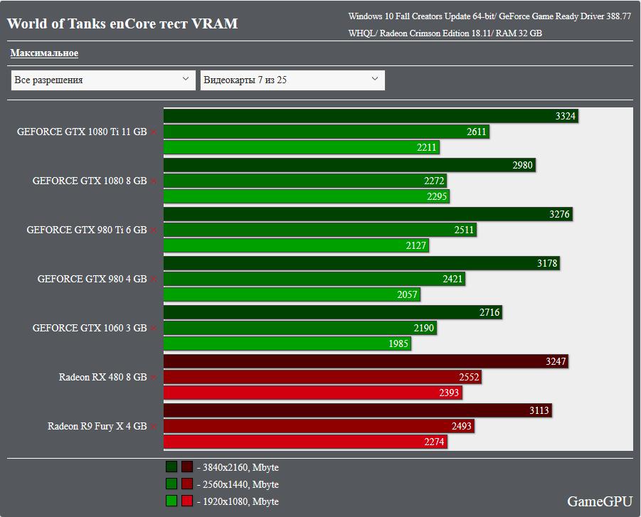 World of Tanks 1 0 – enCore: testy wydajności