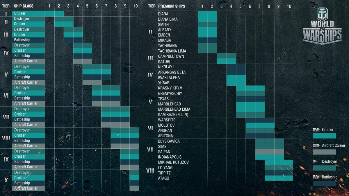 tabela matchmaking wot World of tanks – matchmaker tank distribution  huge world of tanks fan and by  now split heavies and mediums into separate matchmaking classes and we're .