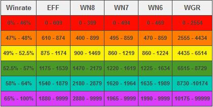wot matchmaking chart 9.8